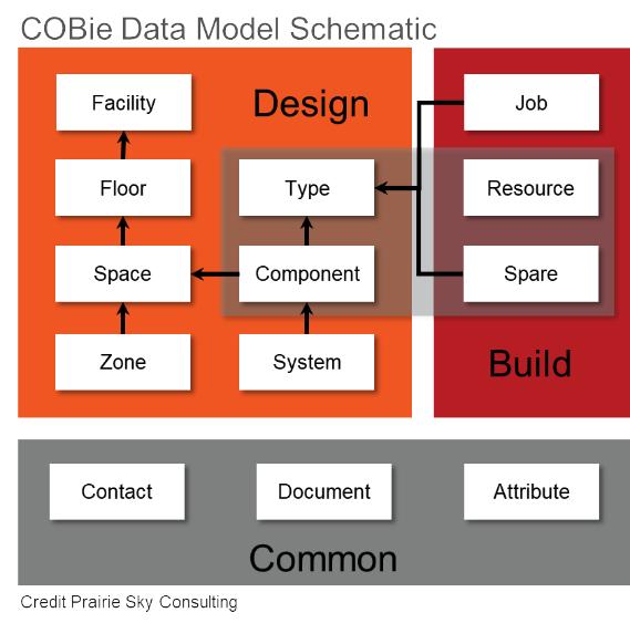 Builder COBie Data Consistency