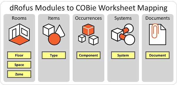 Most common connections between dRofus Modules and COBie Worksheets