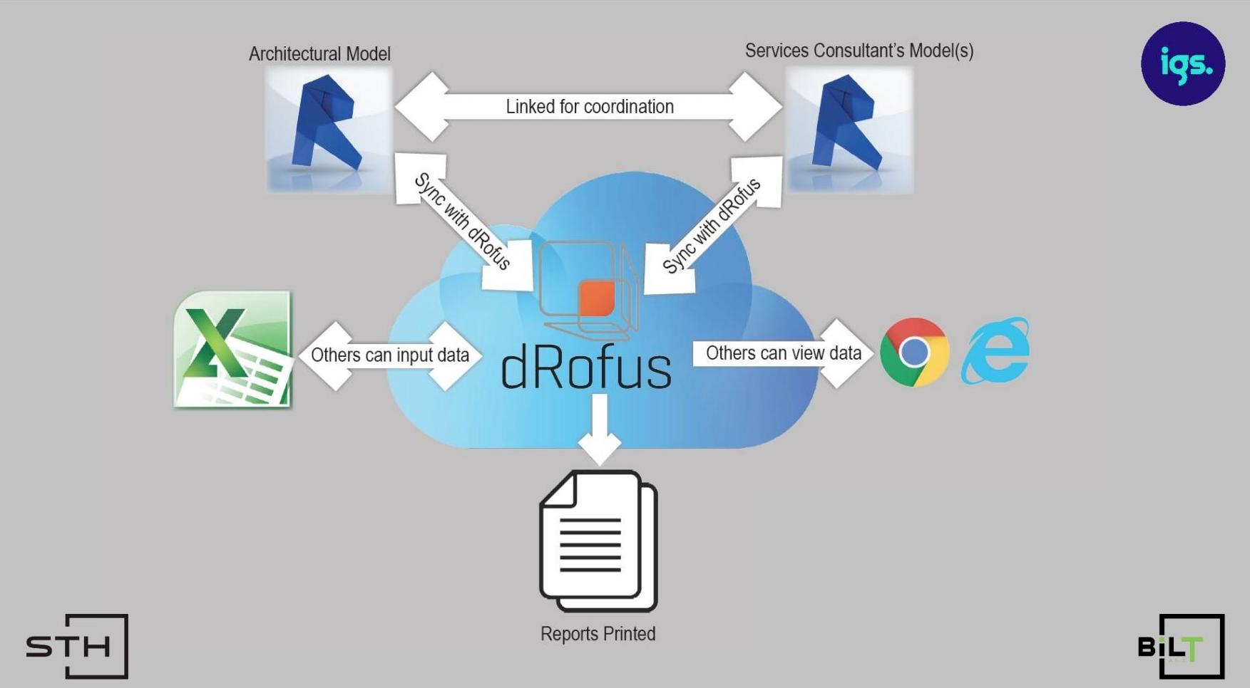 dRofus Work Flow